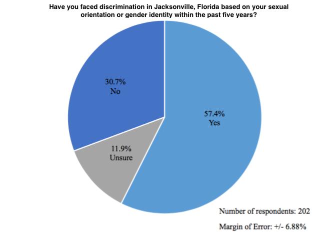 Agree, gay bi jacksonville florida congratulate